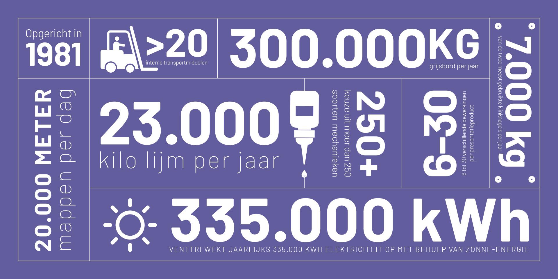infographic Venttri